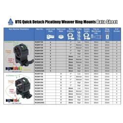 Colliers UTG Medium pour lunette - 25mm pour rail Weaver (21mm)